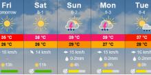 Heat Wave and rare august rain affecting region