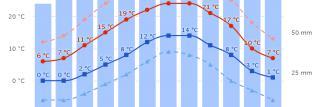 30 Jahre Wetterdaten in den meteoblue Klima Diagrammen