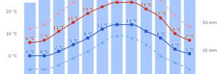 30 años de datos meteorológicos en diagramas clima de meteoblue