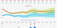 Better 14-day forecast