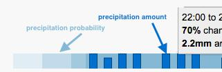 NEW: Distribution of precipitation