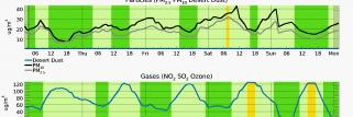 New Meteogram Air Quality