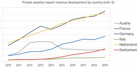 20201018194254_EU-markets---Private-weather-export-revenue-development-by-country---6-countries-2010-2019_440x220.jpg