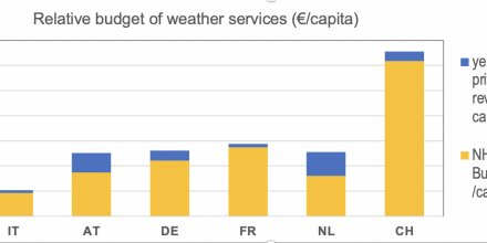 20201018195540_EU-markets---NHMS-Private-weather-Relative-budget-of-weather-services-capita-in-NL-DE-FR-CH-AT-IT-2010-2019_440x220.jpg